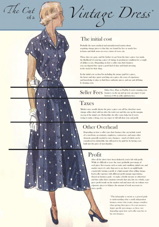 The Value of Vintage Clothing: Demystifying Modern Cost of Vintag